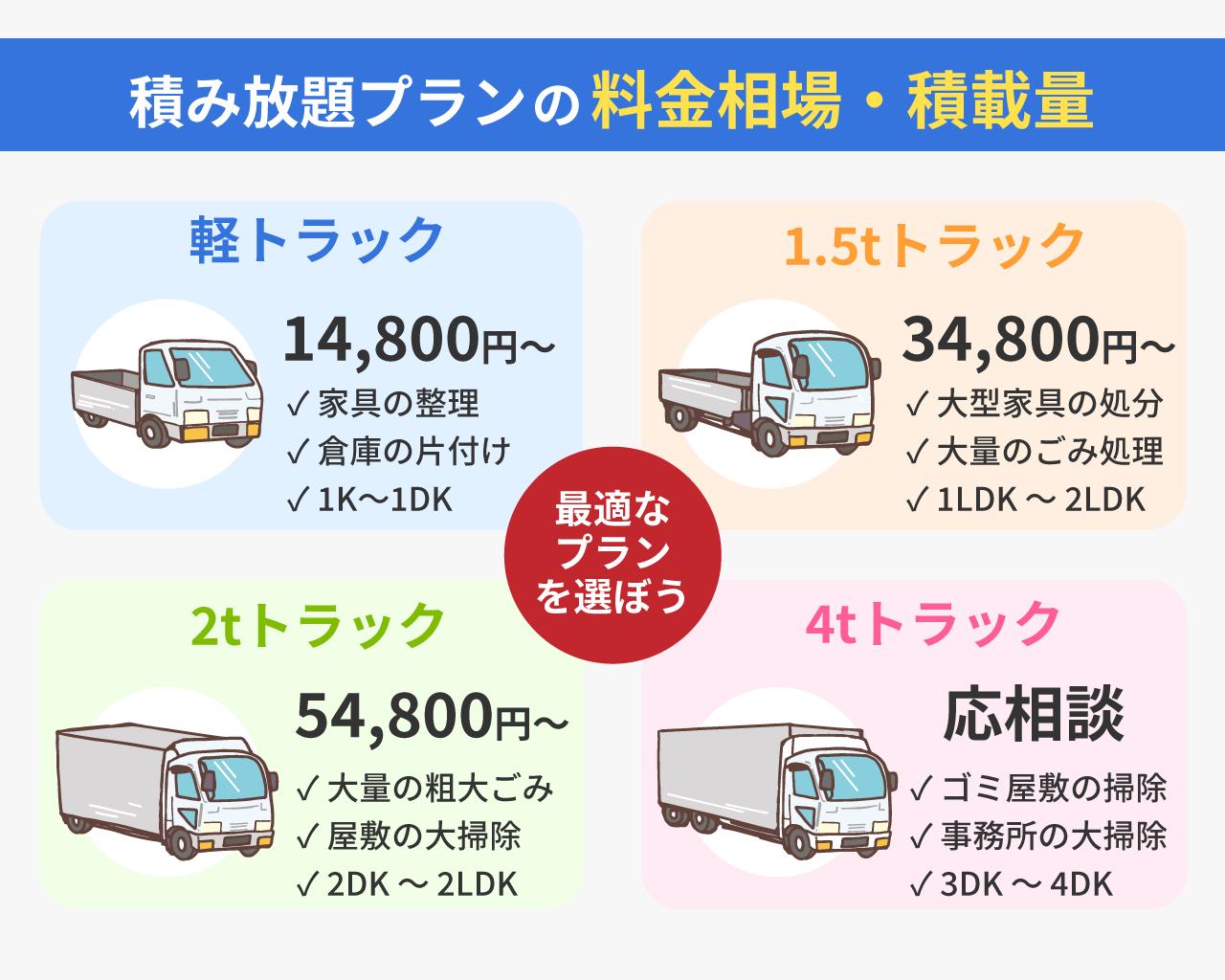 積み放題プランの料金相場と積載量